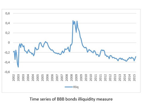 Cyclical variations in liquidity risk of corporate bonds by Cassandre Anténor-Habazac, Georges Dionn