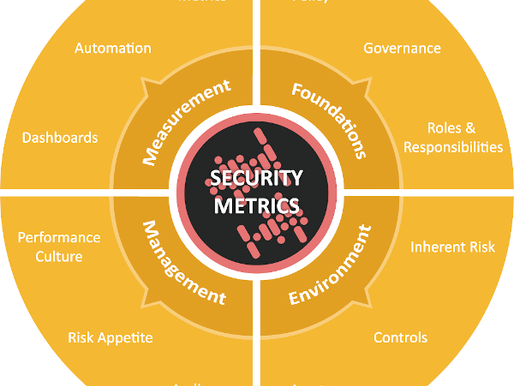 Our Security Metrics Capability Model