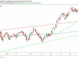 Nifty analysis for 12/04/19