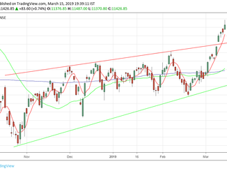 Nifty analysis for 18/03/19