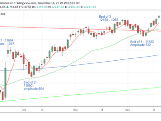Nifty prediction for 19/12/2019