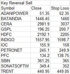 key reversal sell