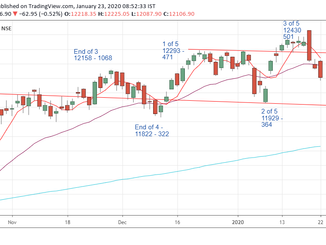 Nifty Prediction for 23/01/2020