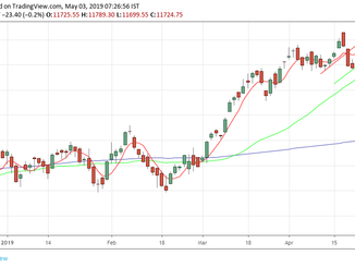 Nifty analysis for 03/05/19
