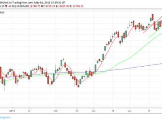 Nifty analysis for 02/05/19