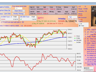 Nifty Prediction for 19/02/2020