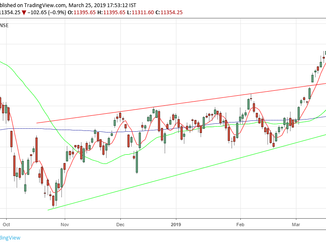 Nifty analysis for 26/0319