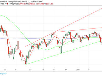 Nifty analysis for 31/01/19