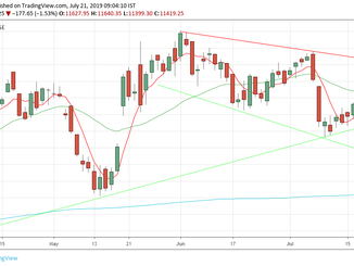 Nifty weekly analysis for 22/07/19