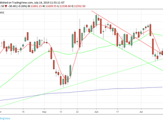 Nifty weekly analysis for 15/07/19