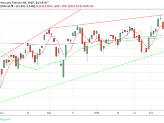 Nifty prediction for 11/02/19