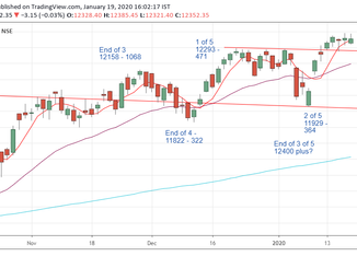 Nifty Prediction for 20/01/2020