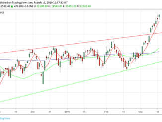Nifty analysis for 20/03/19