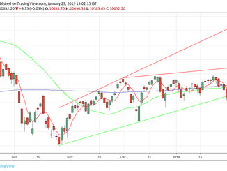 Nifty analysis for 30/01/19