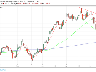 Nifty analysis for 10/05/19