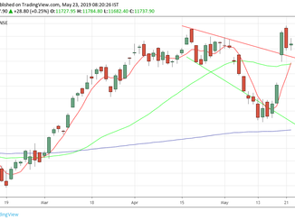 Nifty analysis for 23/05/19 (Election Special)
