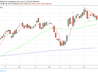 Nifty weekly wrap 17/06/19
