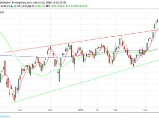 Nifty analysis for 15/03/19