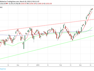 Nifty analysis for 22/03/19
