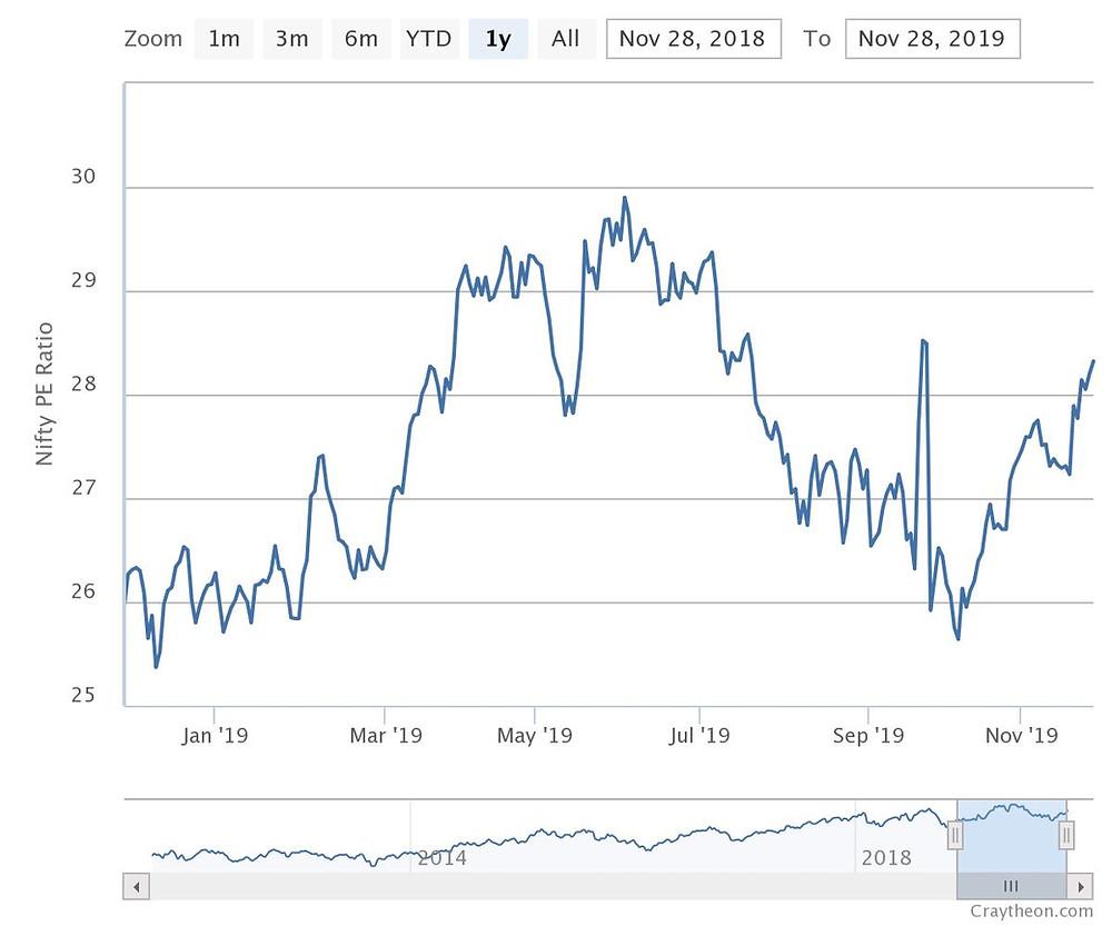 Nifty P/E chart