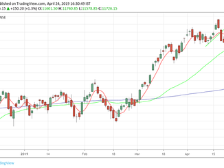 Nifty analysis for 25/04/19