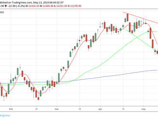 Nifty analysis for 13/05/19