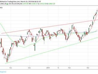 Nifty analysis for 19/03/19