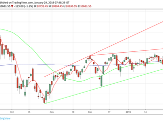 Nifty analysis for 29/1/19