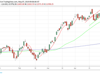 Nifty analysis for 07/05/19