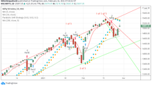 Nifty Analysis for 26/02/2021