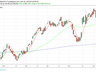 Nifty analysis for 10/06/19