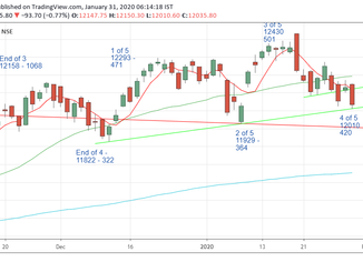 Nifty Prediction for 31/01/2020