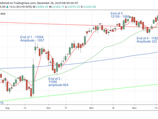 Nifty prediction for 18/12/2019