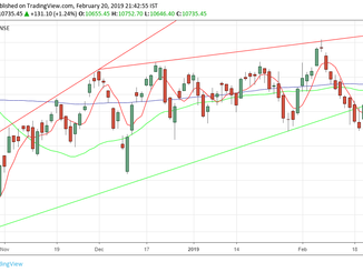 Nifty analysis for 21/02/19