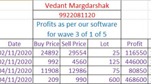 Profits earned in Nov 20 expiry.