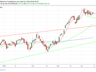 Nifty predction for 15/04/19