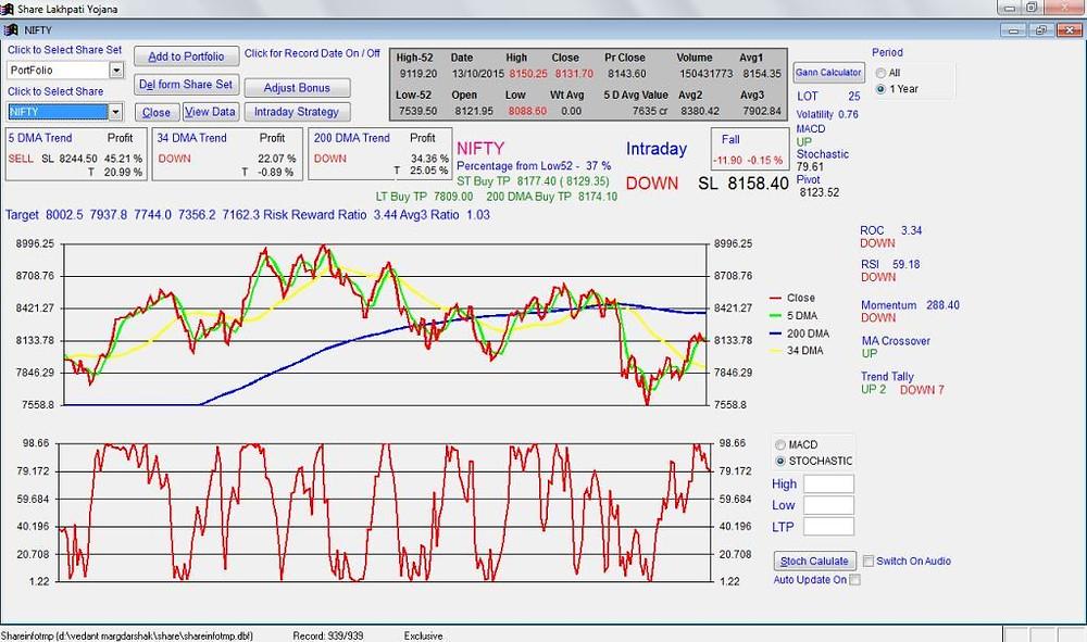 share analysis software
