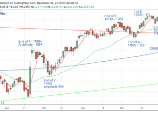 Nifty Prediction for 31/12/2019