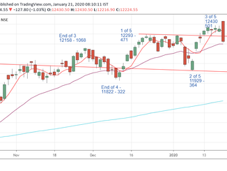 Nifty prediction for 21/01/2020
