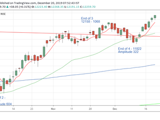 Nifty Analysis for 20/12/19