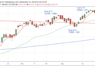 Nifty prediction for 27/12/19