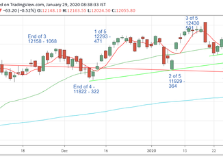 Nifty Prediction for 29/01/2020