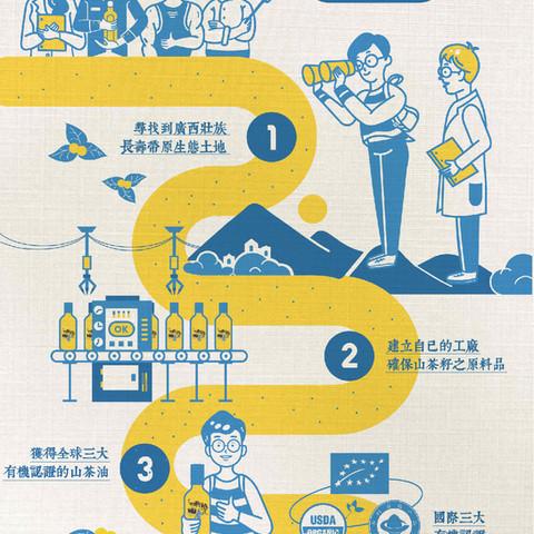 兩甕春 生產流程插畫設計