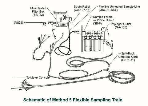 Method-5-Flexible-Sampling-Train-Schemat