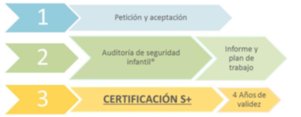 certificación s+ de calidad educativa