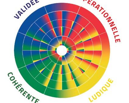 Mieux se connaître et gagner en performance avec la méthode Arc-En-Ciel DISC ©®