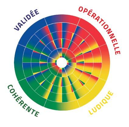 La méthode Arc En Ciel DISC est opérationnelle (facilement utilisable sur le terrain), Ludique (avec le langage des couleurs et accessible à tous), cohérente (en faisant la synthèse des travaux de recherche (Jung, Marston et Spranger) et validée (en étant largement utilisée depuis plus de 20 ans)