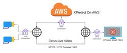 VPN + Remote clients