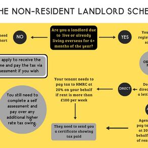 Non-Resident Landlord