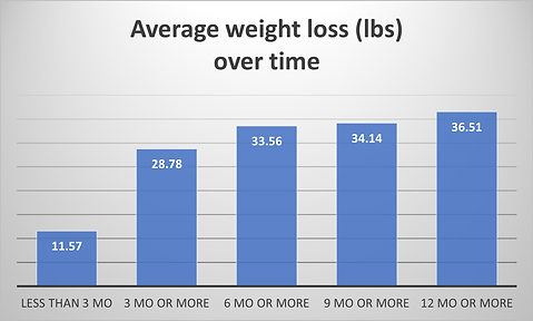 WL OVER TIME.png
